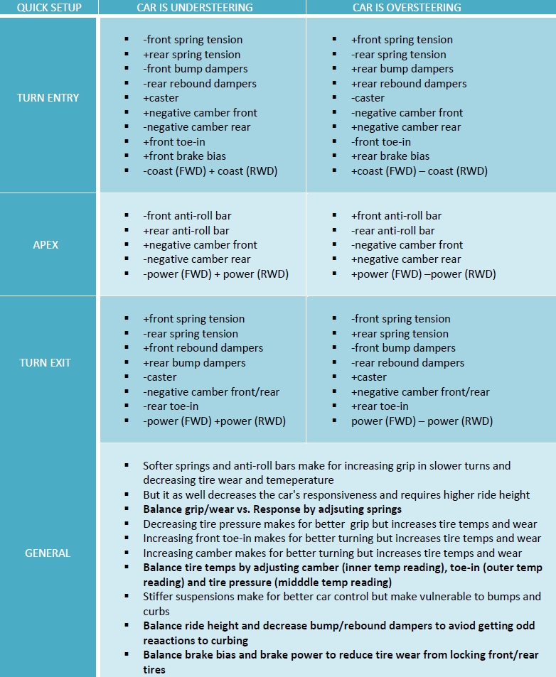 Oversteeer / Understeer Setup Sheet